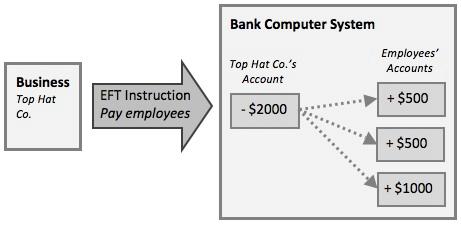eft in banking