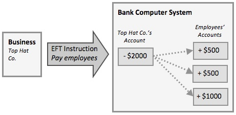 IGCSE ICT - Banking & Payment Systems | IGCSE ICT