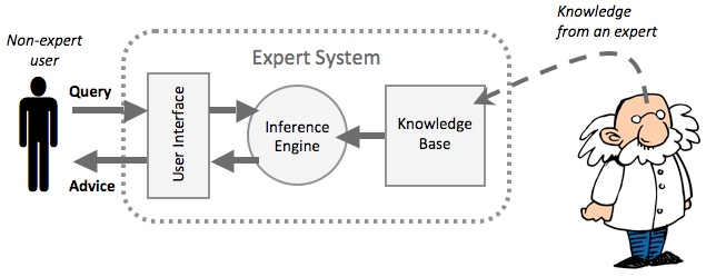 expert system A program that uses available information, heuristics, and inference to suggest solutions to problems in a particular discipline a computer program that imitates the functions of a human expert in a particular field, as in diagnosing a problem, by using logical operations to draw inferences from a.