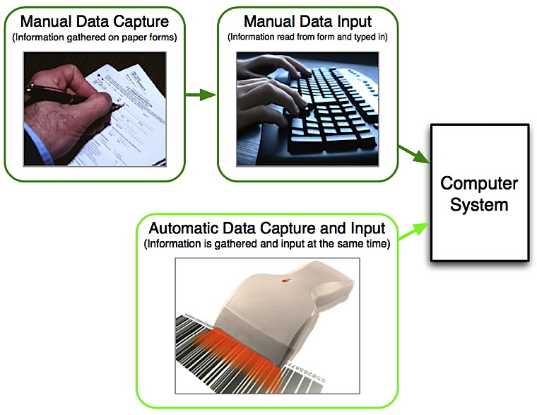 Information And Communication Technology: Data Input and Output